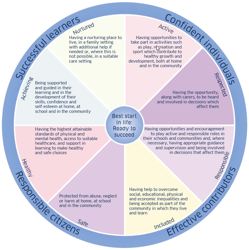 wellbeing-wheel